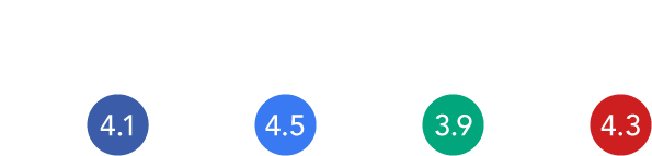 image showing a facebook rating of 4.1, google rating 4.5, trip advisor rating 3.9 and yelp rating 4.3